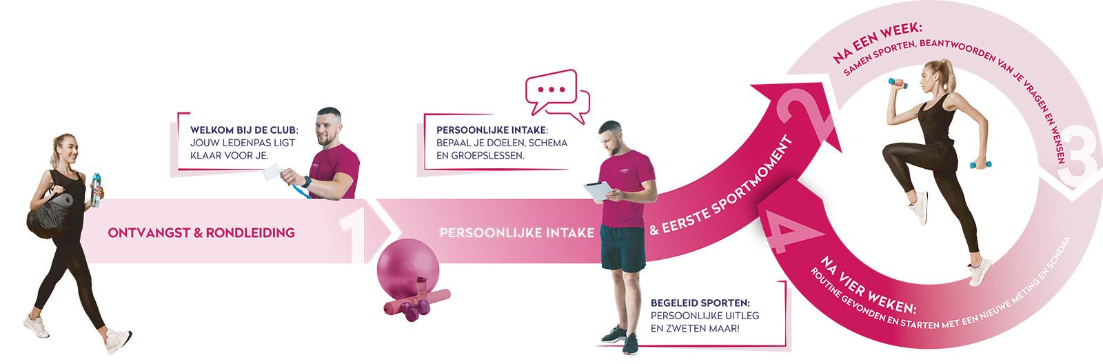 Klantreis ProFit Gym Fitness Sportscholen